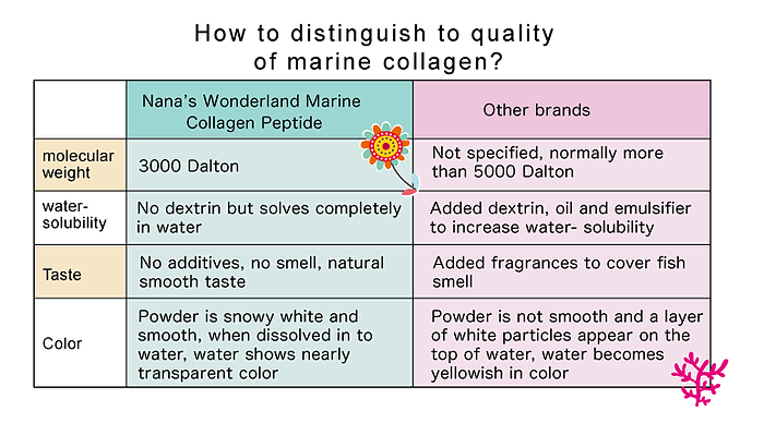 How to distinguish the quality of marine collagen?